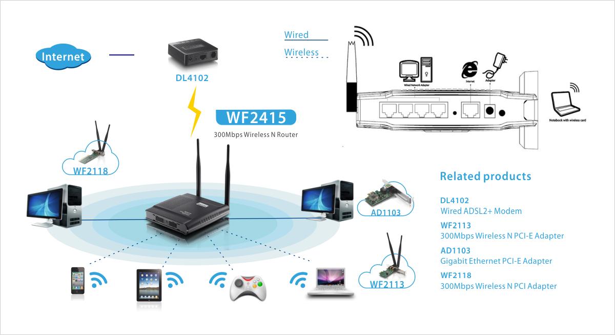 Tolle Wireless Modem Router Diagramm Ideen - Elektrische Schaltplan ...